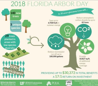 Infographic depicting the benefits of trees given away as part of the Arbor Day event. These include reduced storm runoff, reduced carbon dioxide emissions, increased canopy cover, property values, and reduction in electricity bills.