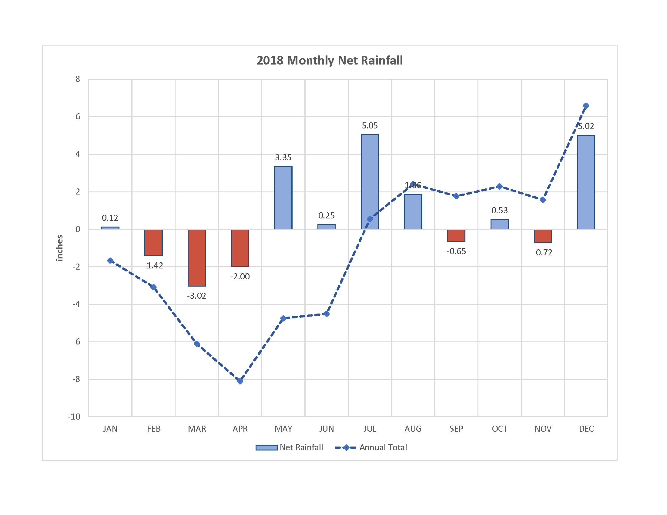Graph of 2018 Monthly Net Rainfall