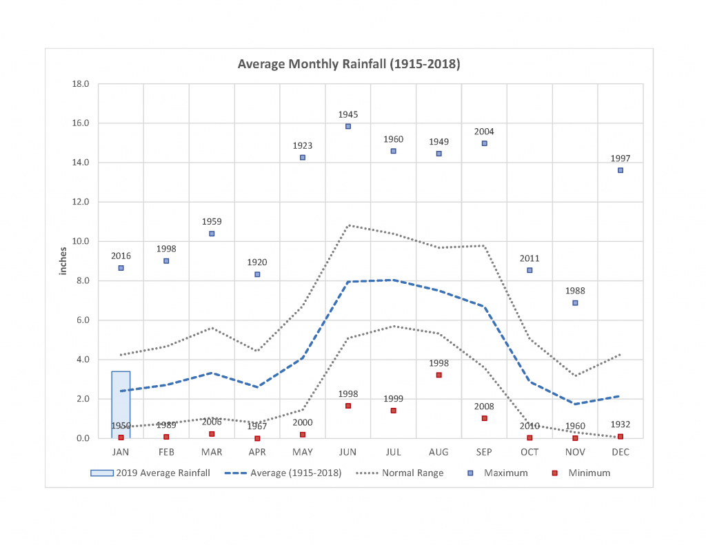 Graph of Average Monthly Rainfall (1915-2018)