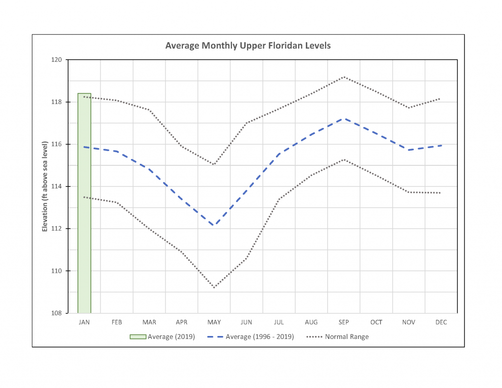 Graph of Average Monthly Upper Floridan Levels